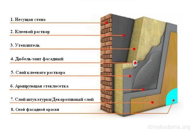 технология утеплеения стен