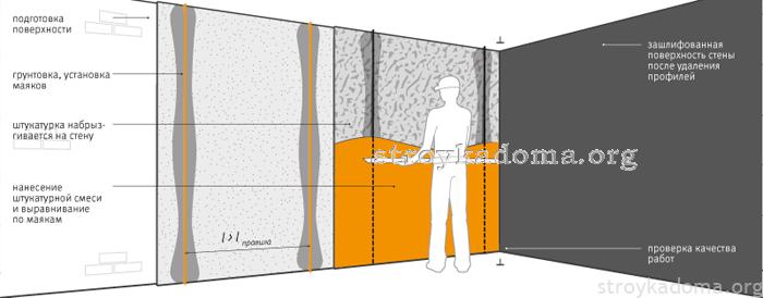 штукатурка стен схема