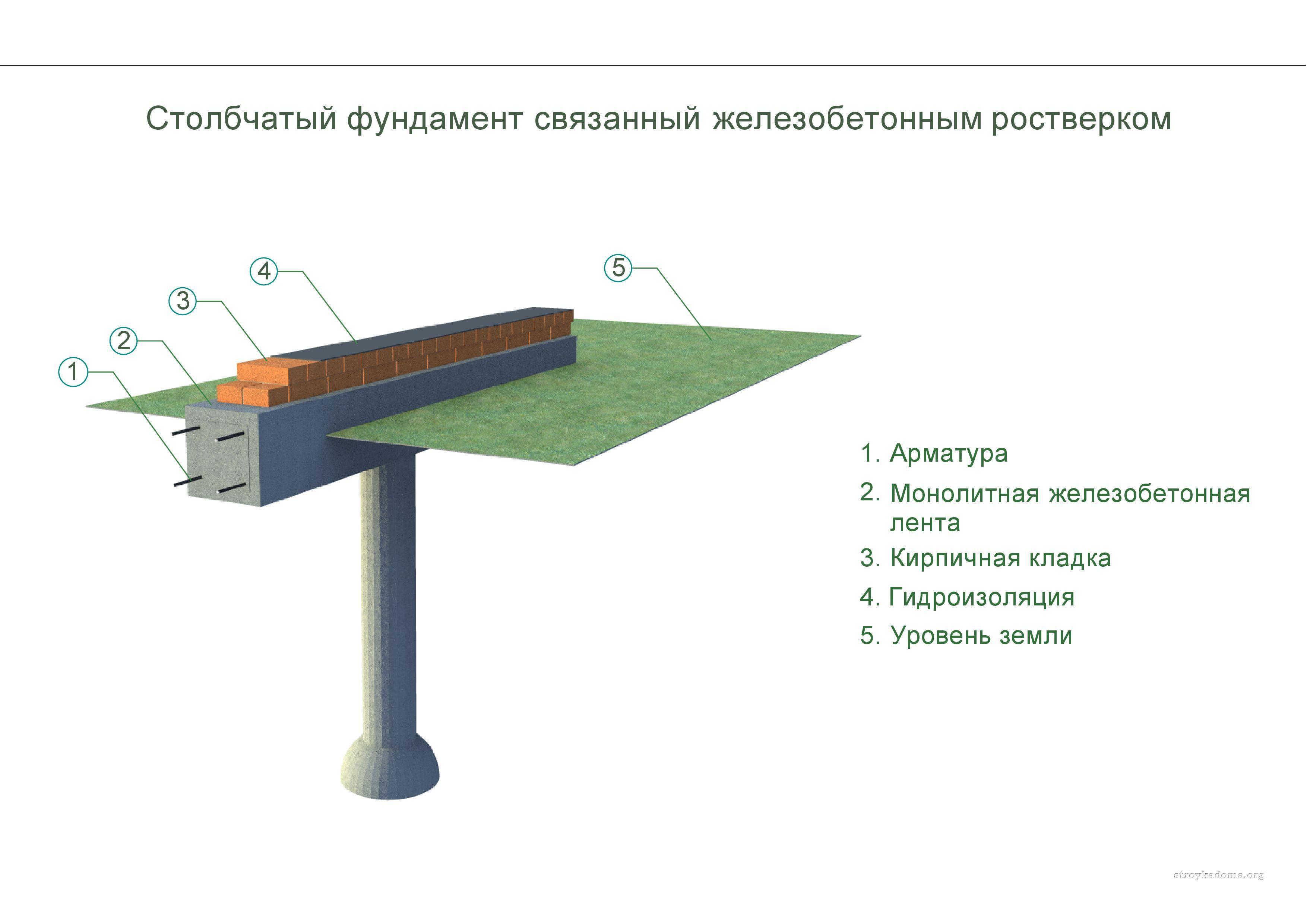 Свайно-ростверковый фундамент: монолитный ростверк 39