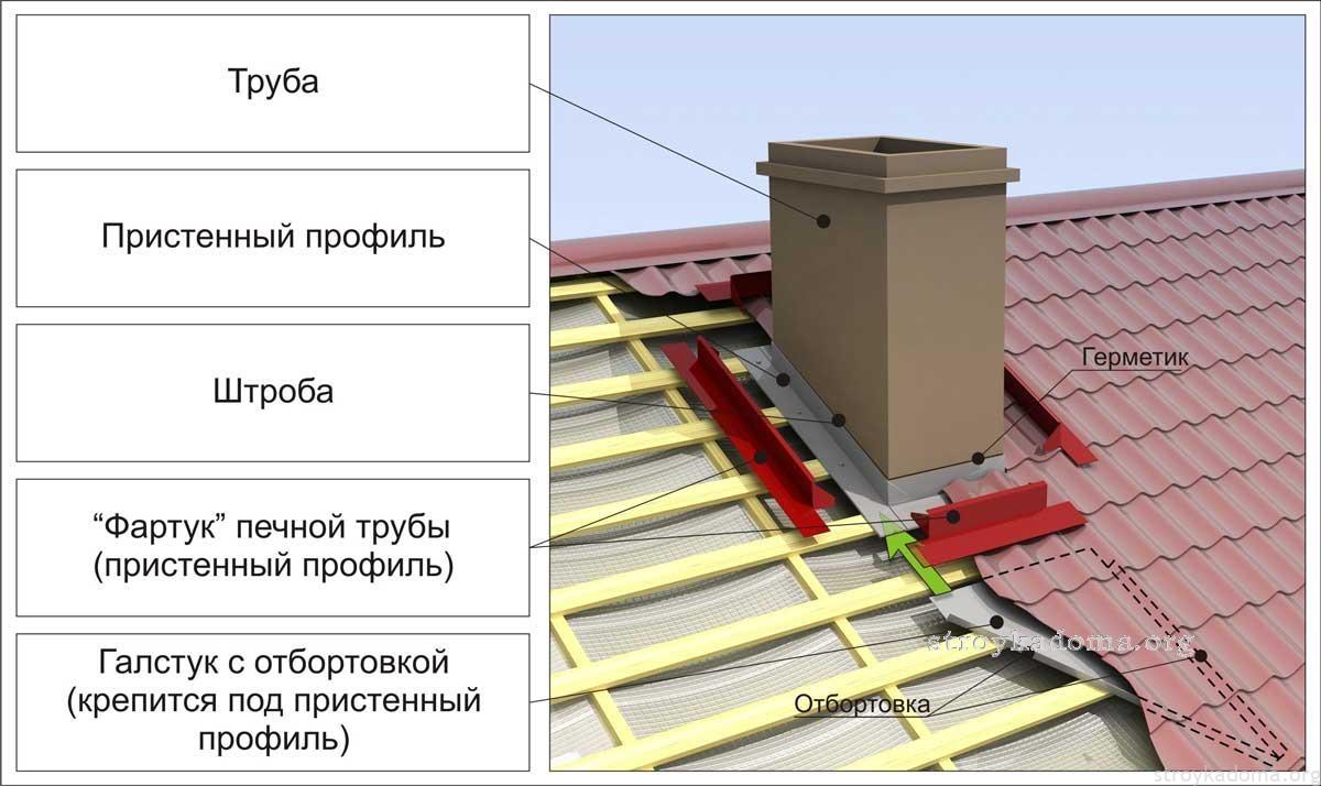 обход дымохода на металлочерепице