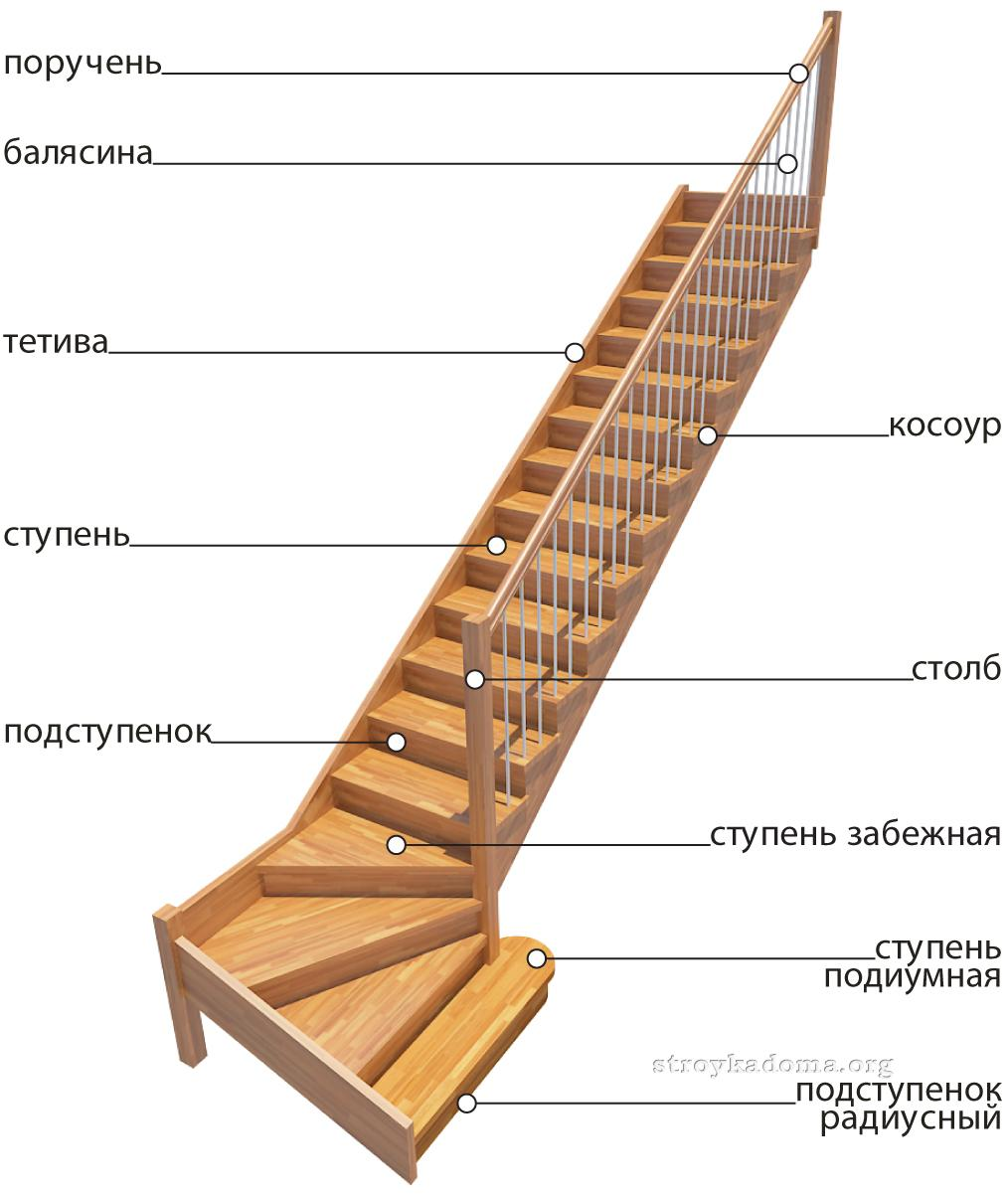 Лестница своими руками: оригинально и качественно