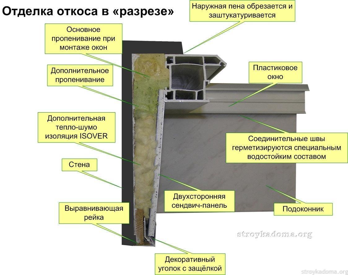 Подробная схема откоса в разрезе