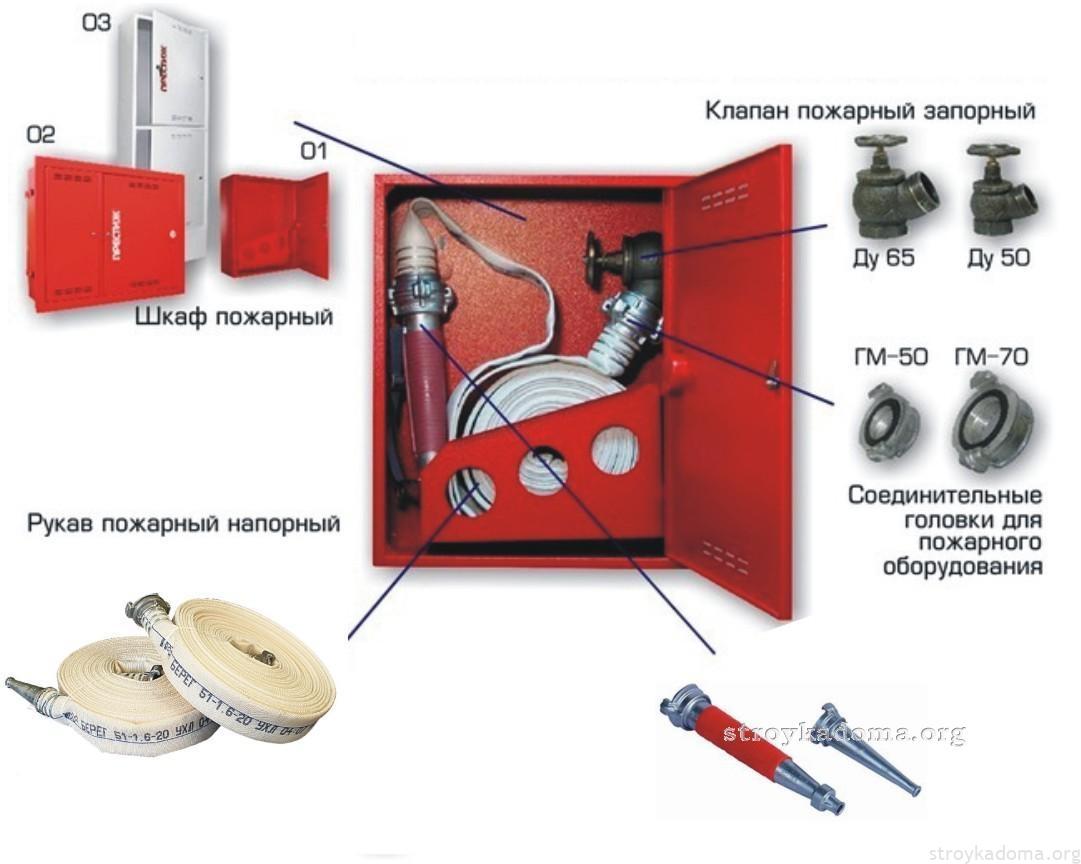 Схема пожароного оборудования
