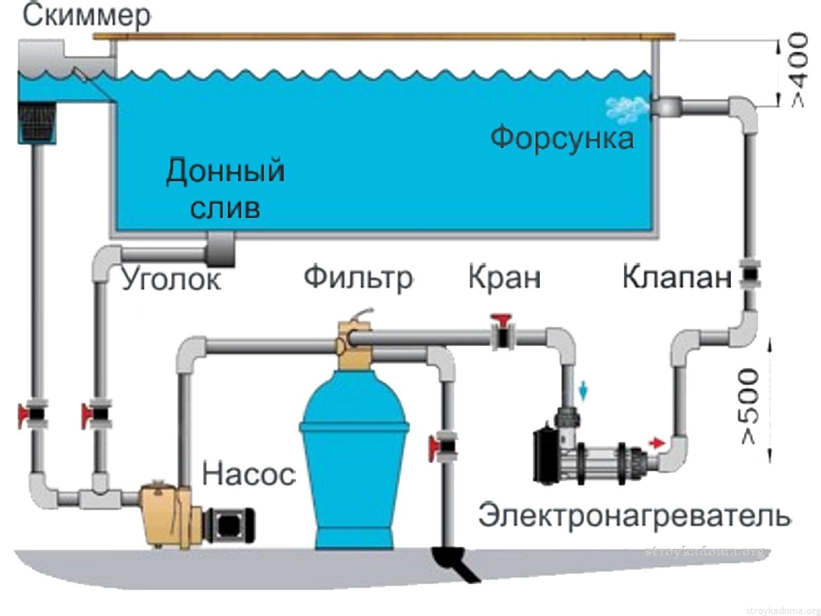 Схема работы скимера