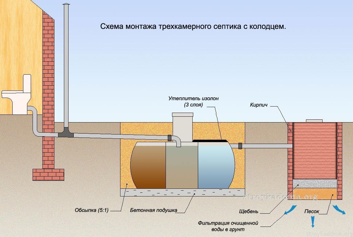 Схема трекамерного септика
