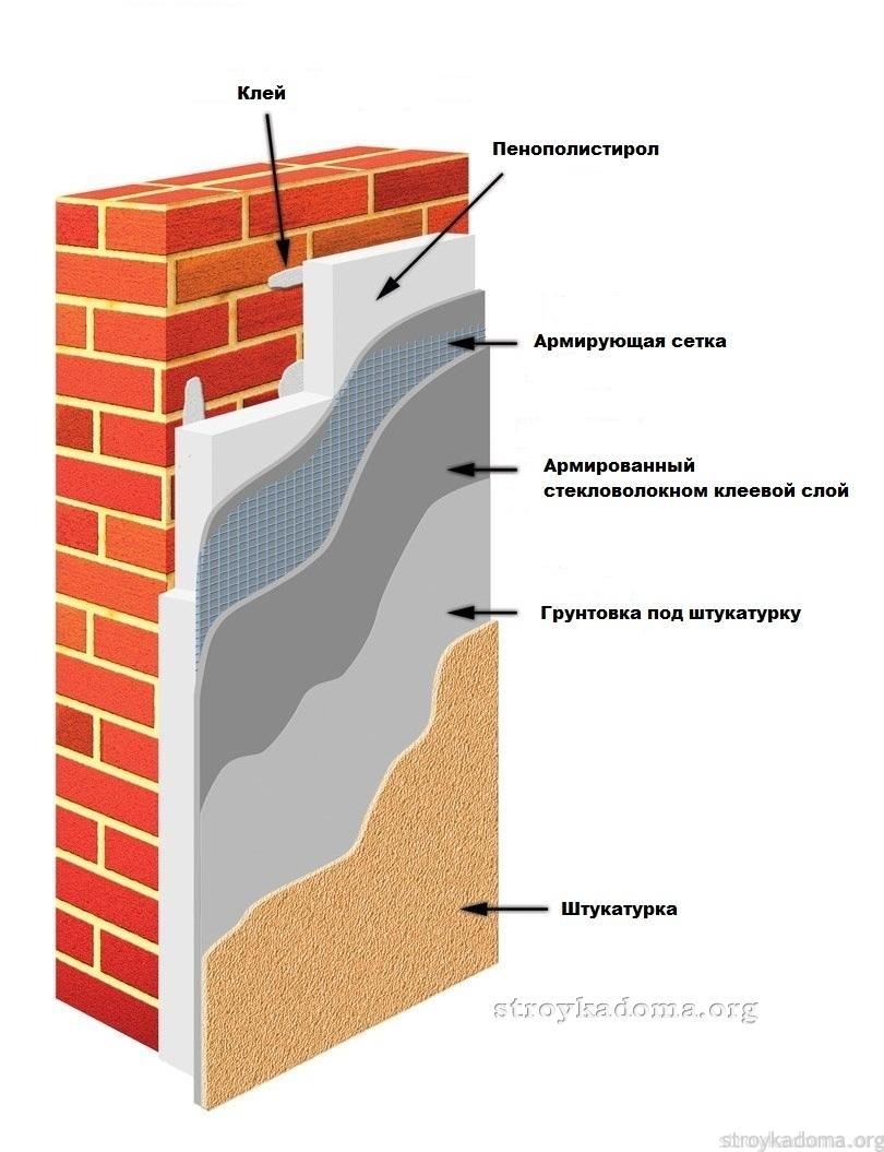 Схема утепления кирпичного дома