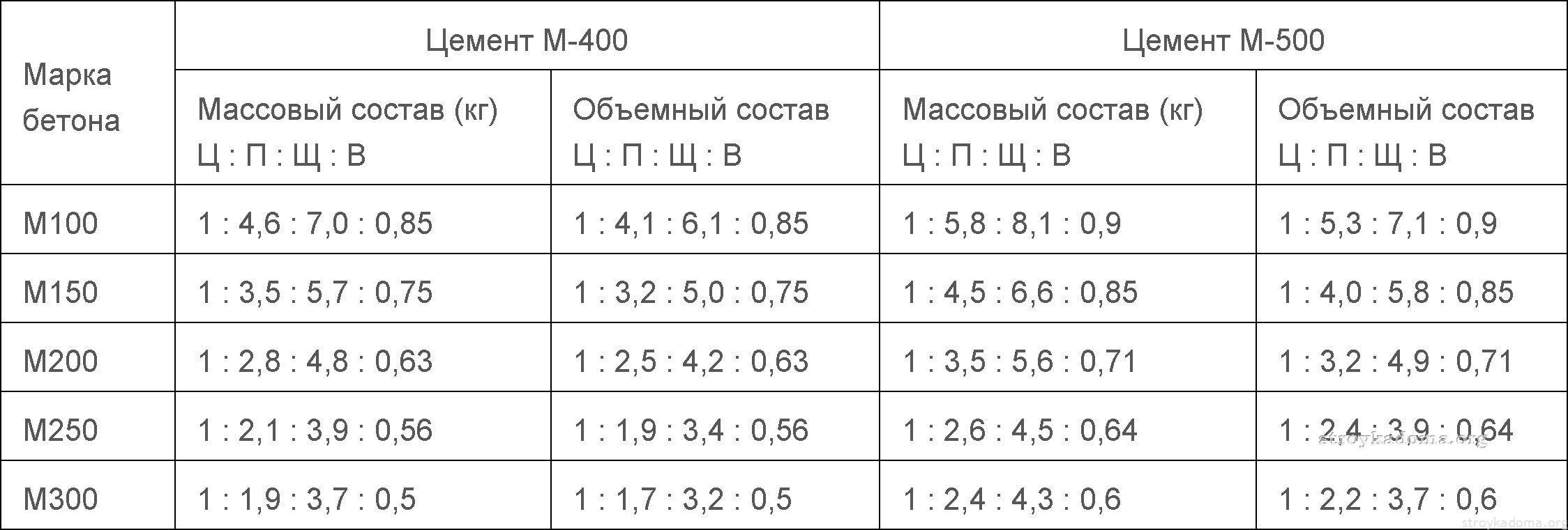 Таблица состава белго цемента