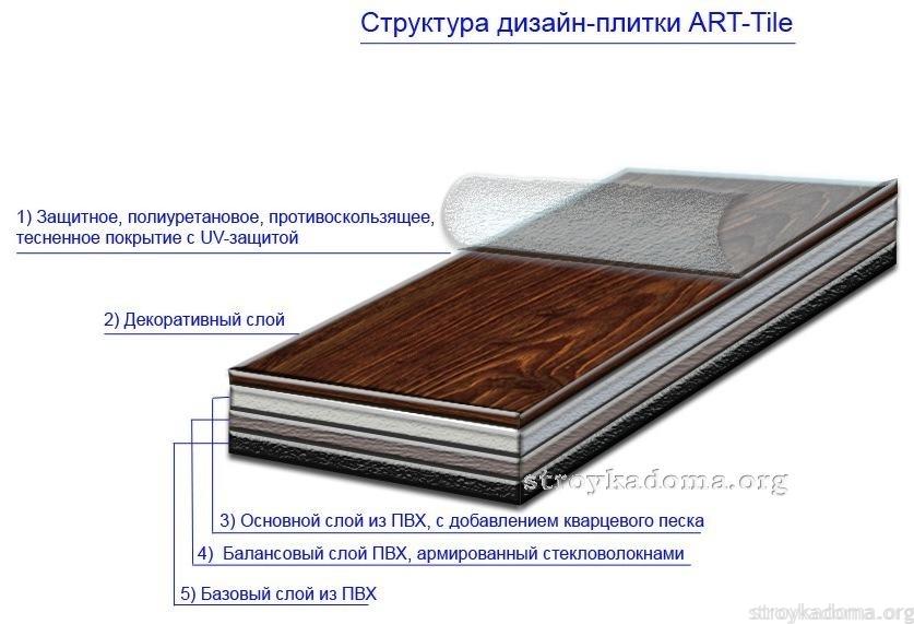 Структура напольной ПВХ плиты