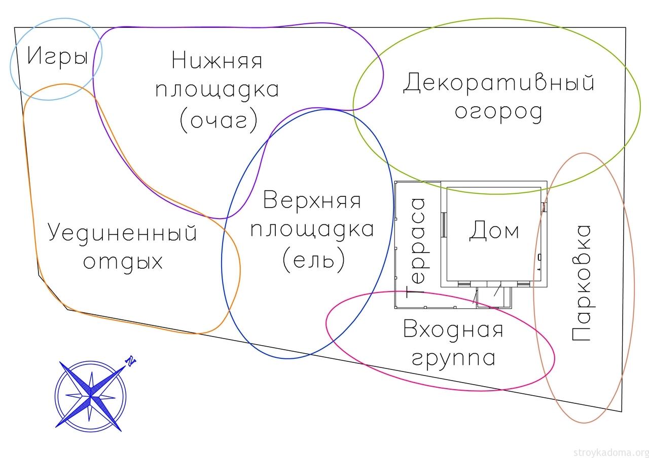 Самостоятельное зонирование участка